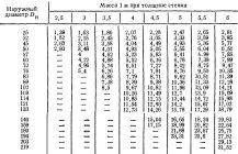 Труба стальная толстостенная диаметры таблица