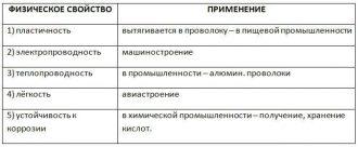 Физические свойства алюминия таблица