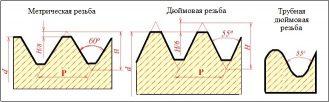 Как отличить метрическую резьбу от дюймовой