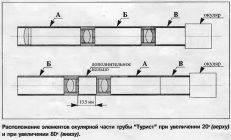 Как увеличить кратность подзорной трубы