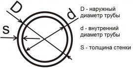 Как узнать внутренний диаметр трубы зная наружный